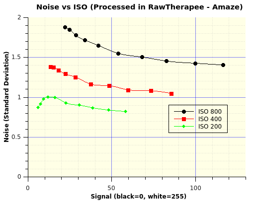 Noise vs ISO
